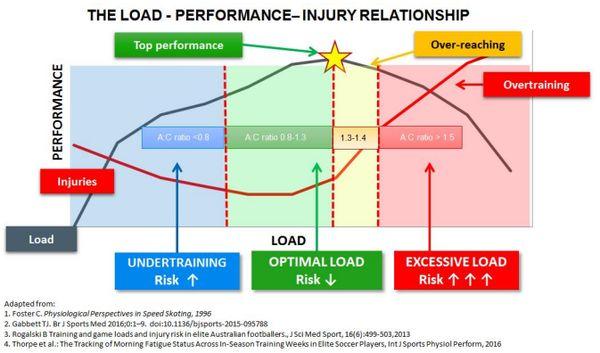 allenamento-crossfit-carico-ottimale