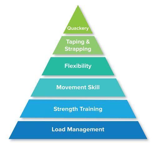 infortuni-sportivi-piramide-prevenzione