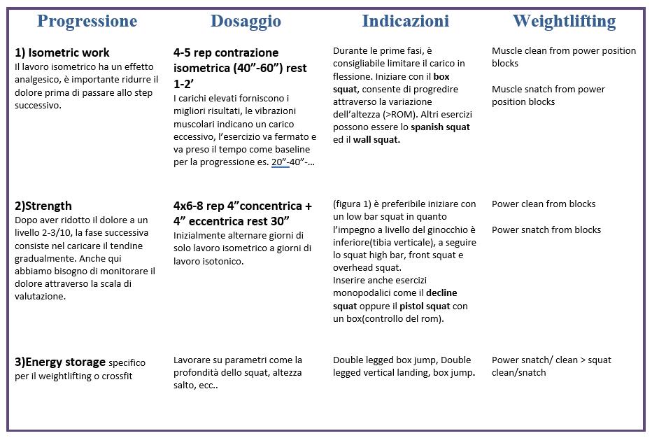 tendinopatia-rotulea_ginocchio-weightlifting
