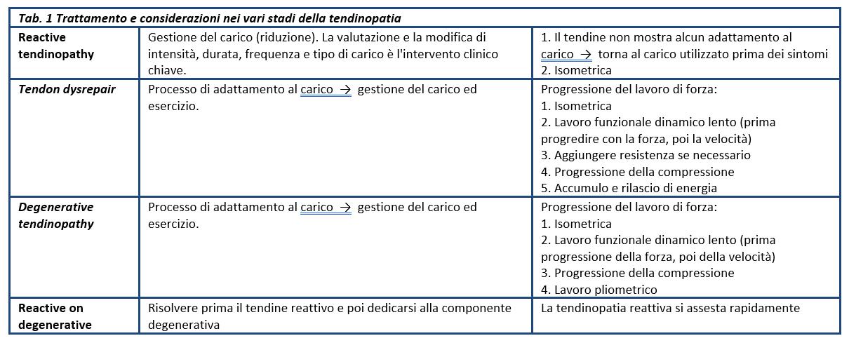 tendinopatia-rotulea_terapia-stadi