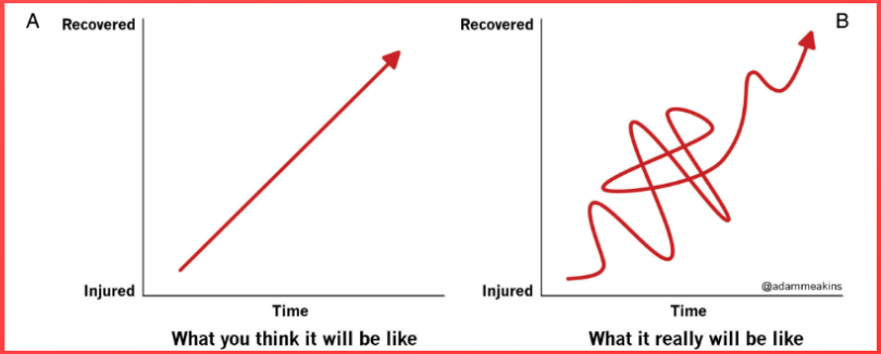 recupero-muscolare-dopo-infortunio