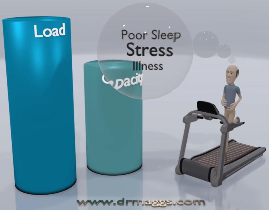 capacità-di-carico-tissutale_esercizi-variabili-da-gestire-fisioterapista-osteopata-ilio-iannone