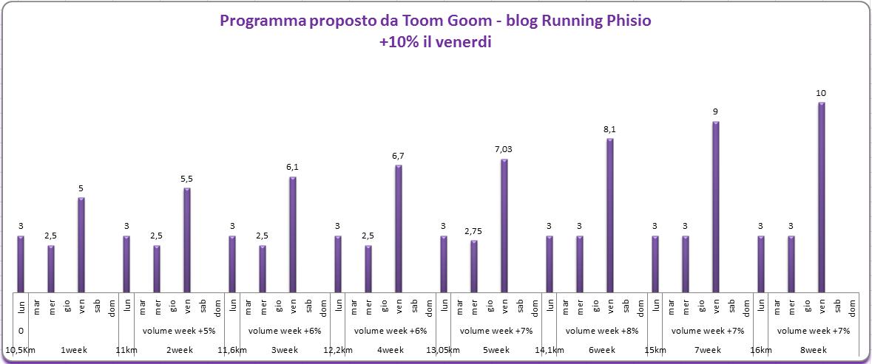 corsa-dopo-infortunio-tom-goom-running-physio-ilio-iannone